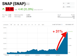 Snapchat Stock Quote Enchanting Snap Surges Above Its IPO Price After Its Big Earnings Beat SNAP