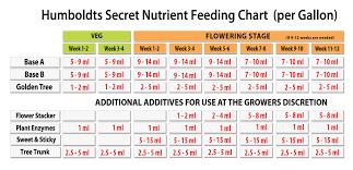 Veg Bloom Ro Soft Feed Chart Best Hydroponic Nutrient Humboldts Secret Golden Tree