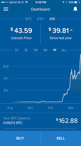 Here are the steps to. How To Invest In Litecoin And Should You Do It