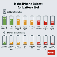 Iphone 5 5c 5s Comparison Chart Anyone Switch From Iphone 5 5s To Nexus 5 Any Regrets