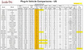 Electric Car Range Comparison Chart Electric Car Range Comparison Chart Bedowntowndaytona Com