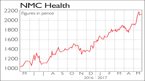 Nmc Chart If Only Youd Invested In Nmc Health Moneyweek