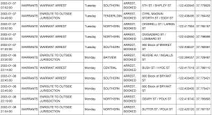 San Francisco Crime Classification Kaggle