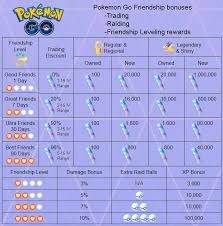 Pokemon Go Cooldown Chart I Farmed Them 100 Max Not As Rare Go Go Spoofers