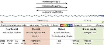 5 4 Ionizing Radiation And Non Ionizing Radiation