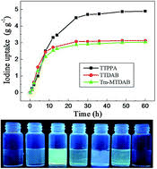 Triazine-based conjugated microporous polymers with  N,N,N′,N′-tetraphenyl-1,4-phenylenediamine,  1,3,5-tris(diphenylamino)benzene and  1,3,5-tris[(3-methylphenyl)-phenylamino]benzene as the core for high iodine  capture and fluorescence sensing of o ...