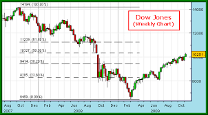 Wall Street Today Chart Dow Today Chart Who Discovered Crude Oil