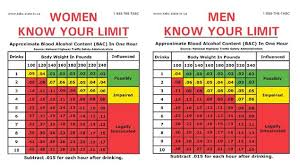 Dui Alcohol Level Chart 5 Height And Weight Chart And Body Mass Index Bmi