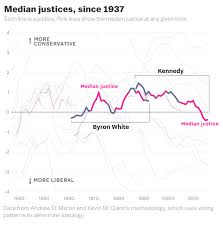 Court Chart Brett Kavanaugh And The Supreme Courts Shift To The Right