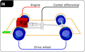 front engine four wheel drive layout