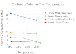 Content Of Vitamin C Vs Temperature Scatter Chart Made By