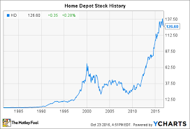 Lyft Stock Price History Chart Home Depot Stock History What You Need To Know The Motley