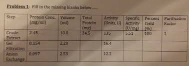 Protein Purification Chart Protein Purification Table Please Help And Explain