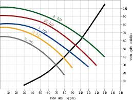 Pool Pump Size Chart How To Select The Best Swimming Pool Pump Pool Spa News