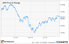 Devon Energy Corp Rebounded 41 3 In 2016 Is There Any Room