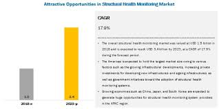 Structural Health Monitoring Structural Health Monitoring Market Size Share And Market