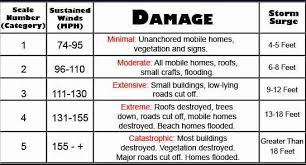 Hurricane Category Chart Pin By Rebecca Cochrane On Hurricane Info Categories Of