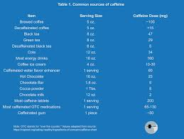 Eca Stack Dosage Chart The Lifters Guide To Caffeine Stronger By Science