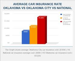 Car Insurance Rate Quotes 52 Amazing Auto Insurance In Oklahoma City Is Just A Phone Call Away Just Call
