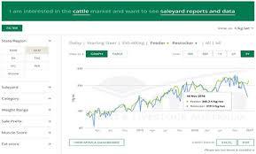 Prices Markets Meat Livestock Australia