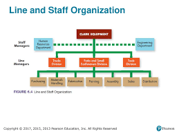 Dotted Line In Organizational Chart Organizing The Business Ppt Download