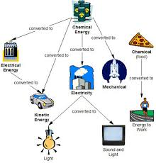Energy Transformation Chart Energy Conversion Egee 102 Energy Conservation And