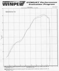 Ktm Vin Chart Is There Any New Dyno Chart Out Ducati Ms The Ultimate