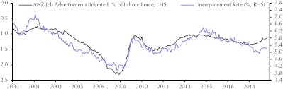 Unemployment Rate Chart Labour Market Sep Capital Economics