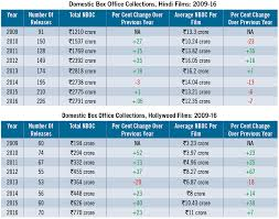 Box Office India Full Chart A Tale Of Two Trajectories Box Office India