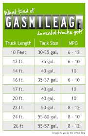 How Many Mpg Do Rental Trucks Get Gas Mileage Is A Big Factor When