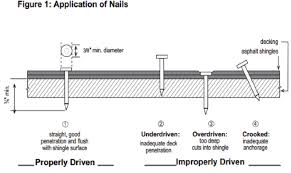 Underlayment Nailing Schedule Chart Asphalt Life Perfect Nailing