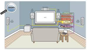 surround sound systems wiring diagram surround wiring diagrams