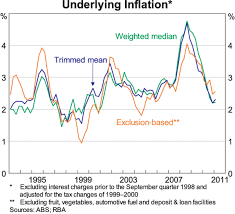 Headline Inflation Chart Inflation The Recent Past And The Future Speeches Rba