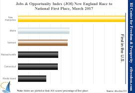 Welfare Statistics By Race 2017 Chart Jobs Opportunity Index Joi March 2017 Cash Welfare