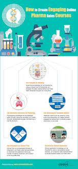 engaging e learning courses for medical reps infographic developing engaging e learning courses for medical reps infographic