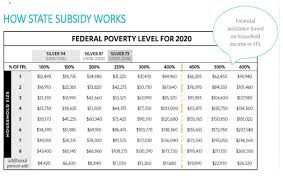 Medicare Low Income Subsidy Chart 2020 Covered Ca Plans