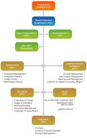 Factory Organization Chart Organization Chart Factory Heating Elements