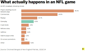 Nfl Chart Chart Nfl Games Are Mostly Commercials And Replays Vox