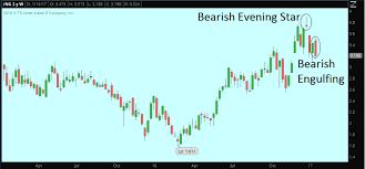 Natural Gas Futures Bearish Signals Show Up On Weekly Chart