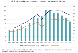 Imports Business Business Of Chemistry Exports Imports And Trade Balance