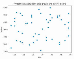 This time though, let's plot it in red, with dots for each point, and a dashed line connecting them How To Draw A Scatter Plot In Python Pythontic Com