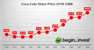 Coca Cola Stock History Chart Throwback Thursday A Look At Buffetts 1988 Investment In