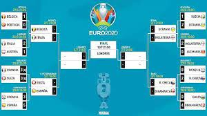 Euro 2021: Euro 2020 knockout draw: Ukraine to face England in the  quarter-finals
