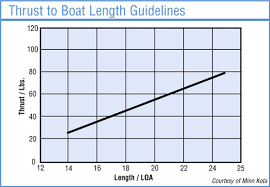 Outboard Motor Size Chart Get The Right Size Trolling Motor West Marine