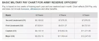 Military Pay Chart 2017 Drill What Are The Pros And Cons Of Going Active Duty Or Army