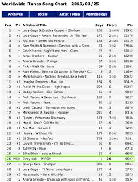 190325 Miroh Debuts At 26 On The Itunes Worldwide Song