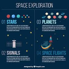 Chart Of Cosmic Exploration Space Exploration Infographic Vector Free Download