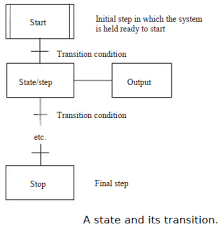 Sequential Function Chart Examples Sequential Function Charts In Programmable Logic Controllers