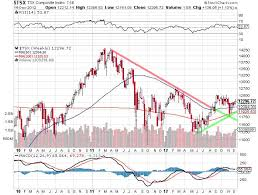Tsx Futures Chart The Tsx Index Today Will Either Pullback Or Breakout Stock