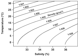 Use The Graph To Fill In The Missing Temperature Salinity
